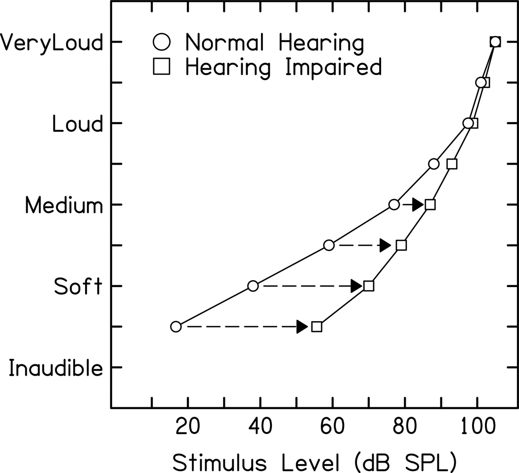 ategorical loudness scaling